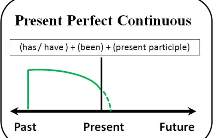 Доклад на тему present perfect continuous 8431