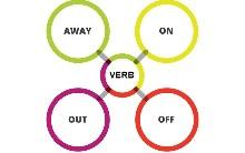 Фразові дієслова в англійській мові